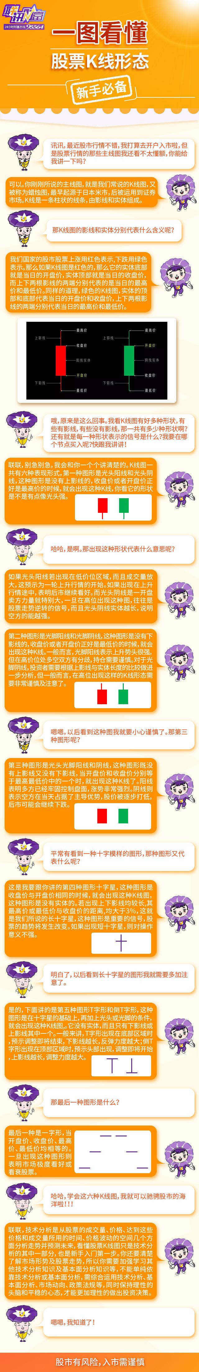 http://www.lxsec.com/upload4education/eduArt/一图看懂股票K线形态.jpg